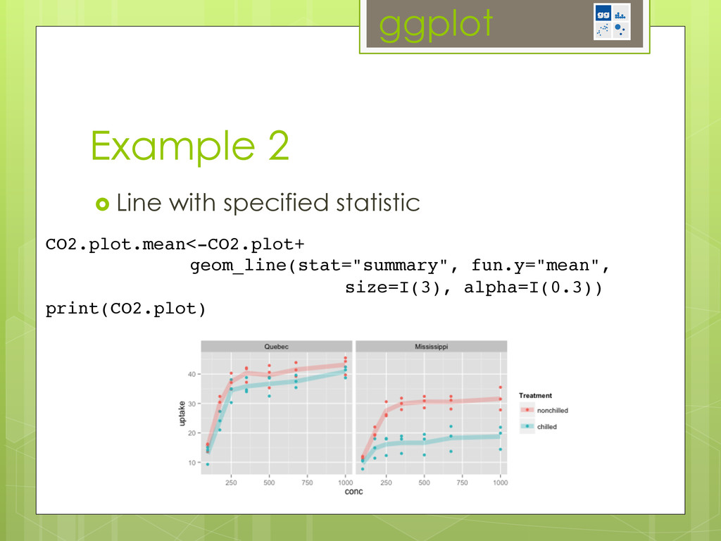 ggplot Example 2 ›  Line with specified statis...