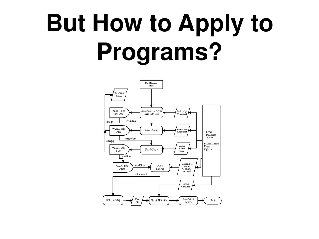 But How to Apply to Programs?