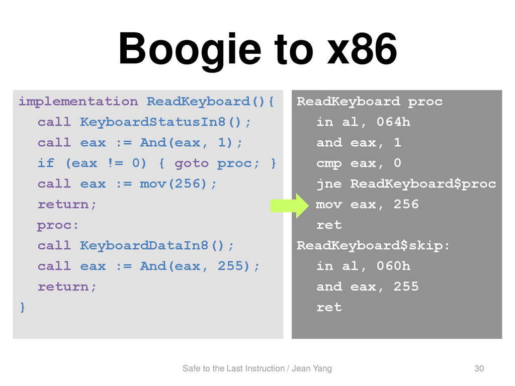 Boogie to x86 implementation ReadKeyboard(){ ca...