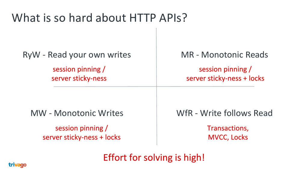 What is so hard about HTTP APIs? RyW - Read you...