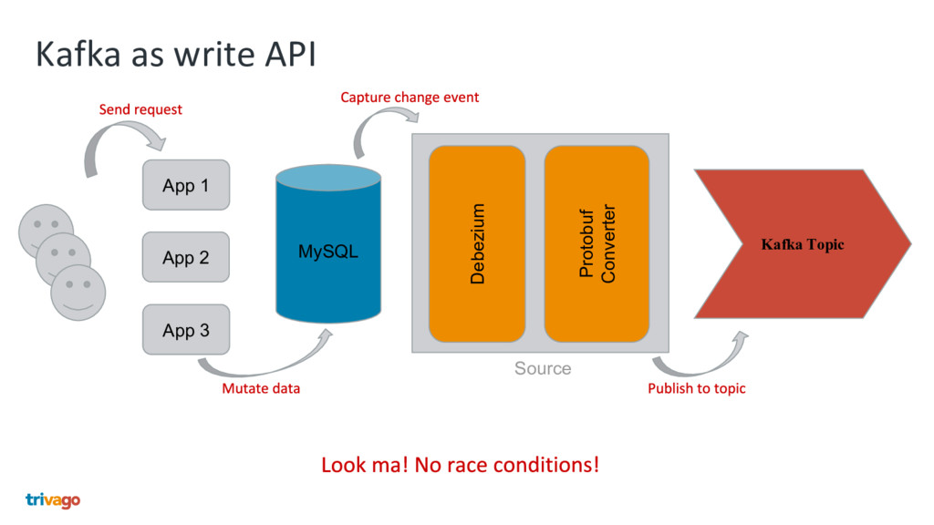 Kafka as write API MySQL Kafka Topic Debezium P...