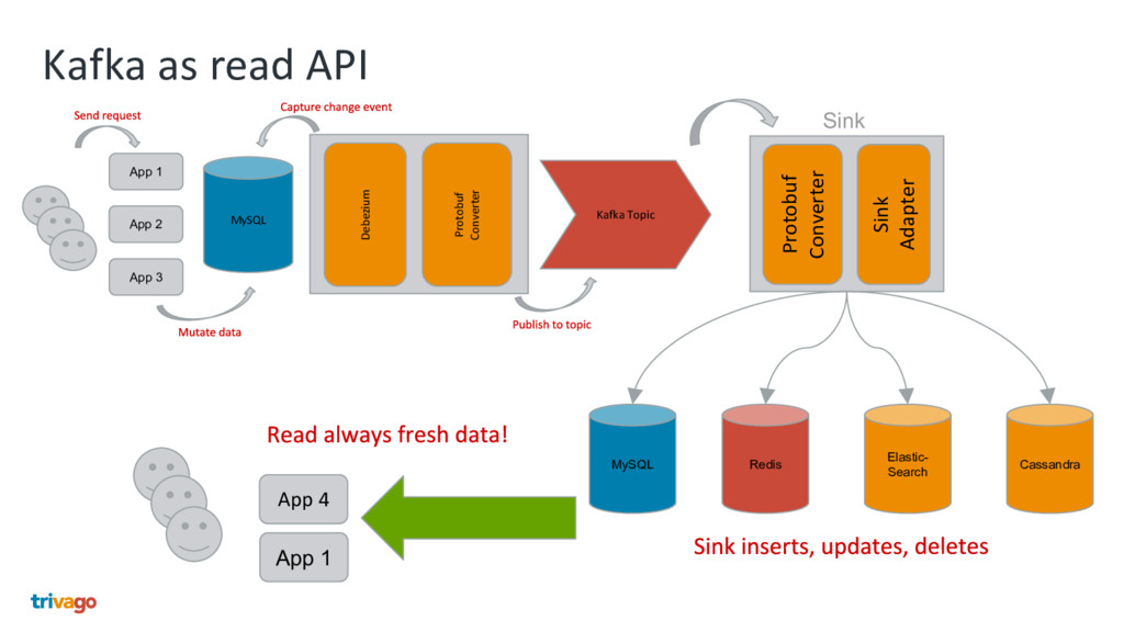 Kafka as read API Kafka Topic MySQL Redis MySQL...