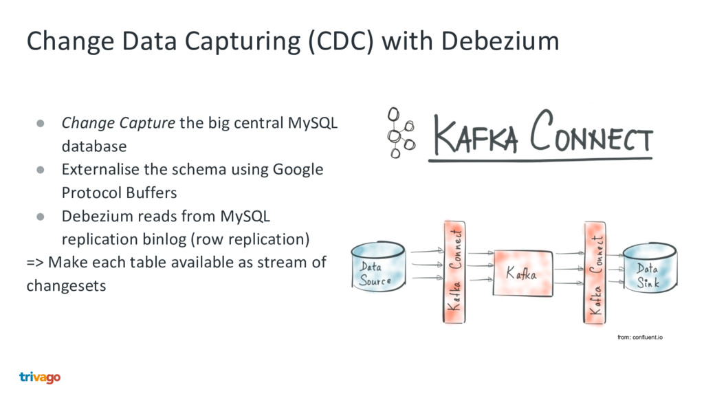 Change Data Capturing (CDC) with Debezium ● Cha...