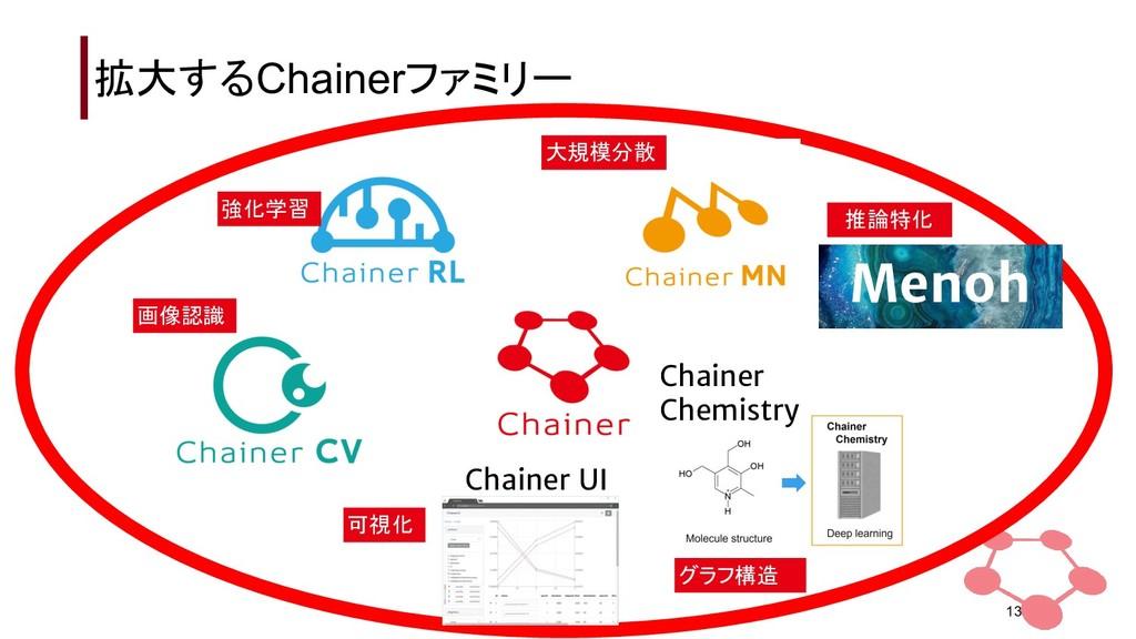 拡大するChainerファミリー 13 Chainer UI Chainer Chemistr...