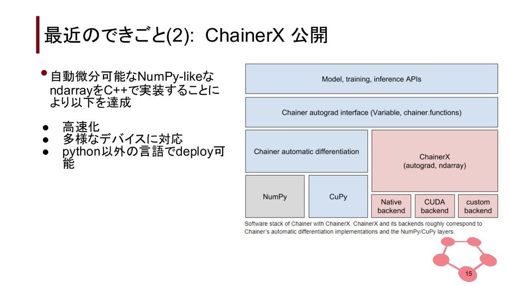 最近のできごと(2): ChainerX 公開 •自動微分可能なNumPy-likeな nda...