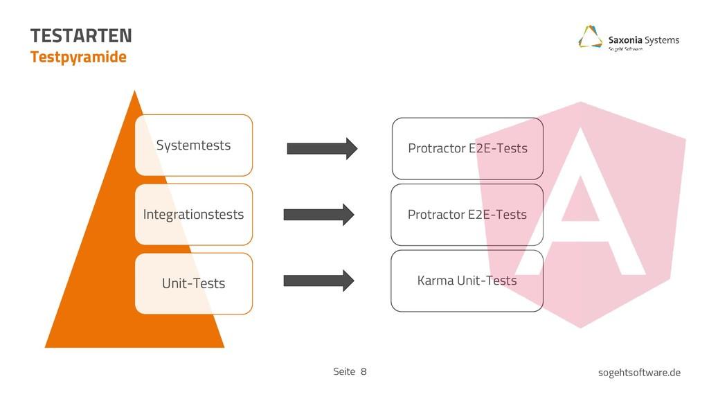 Seite sogehtsoftware.de 8 Systemtests Integrati...