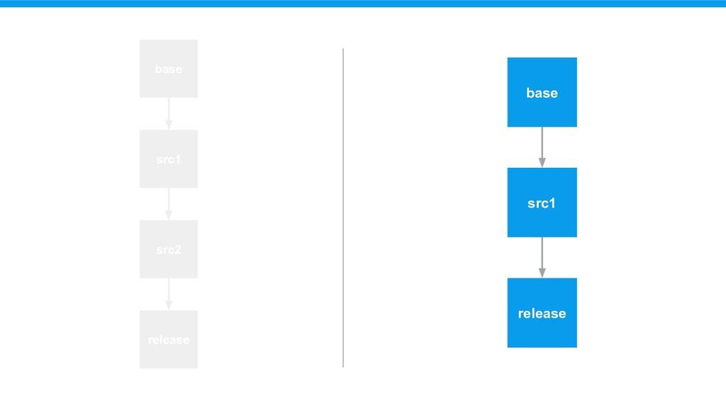 base src1 base src1 src2 release release