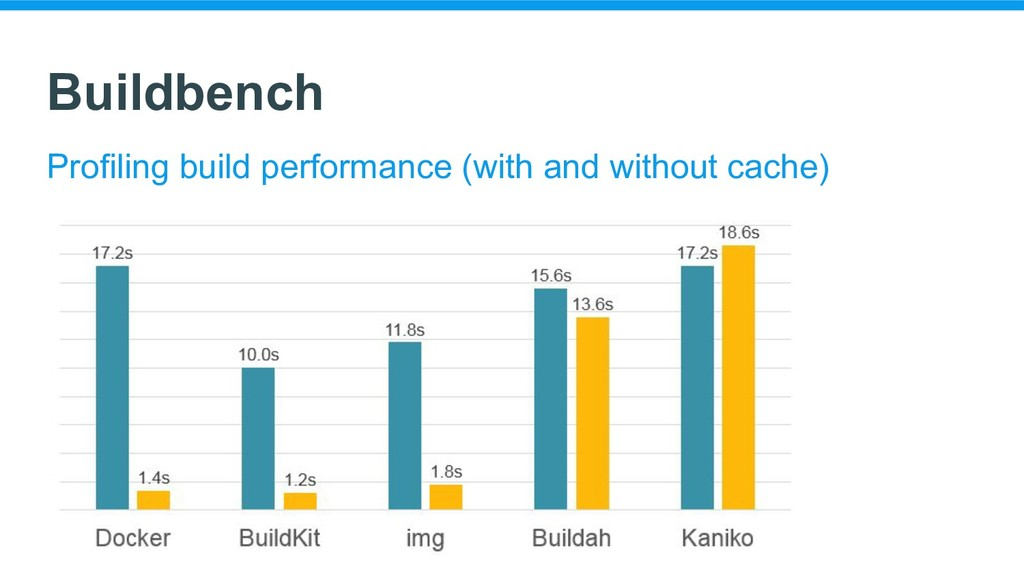 Buildbench Profiling build performance (with an...