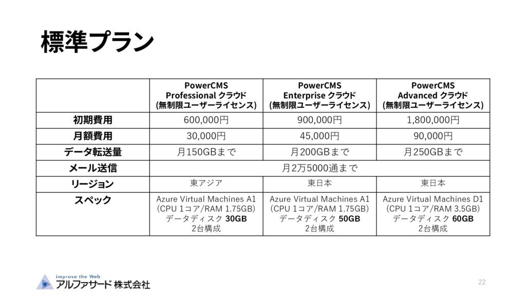 標準プラン 22 PowerCMS Professional クラウド (無制限ユーザーライセ...