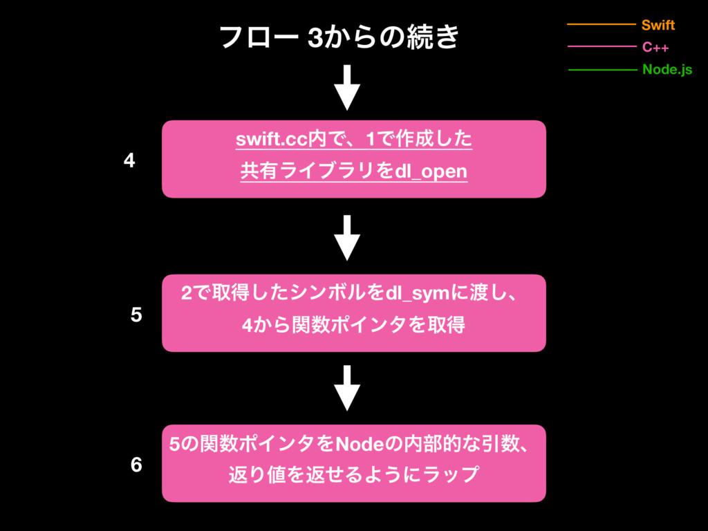 Swift Node.js C++ ϑϩʔ 3͔Βͷଓ͖ 5ͷؔϙΠϯλΛNodeͷ෦తͳ...
