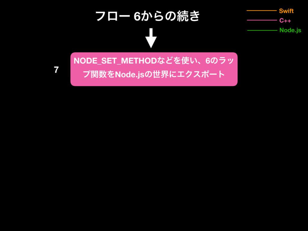 7 NODE_SET_METHODͳͲΛ͍ɺ6ͷϥο ϓؔΛNode.jsͷੈքʹΤΫεϙ...