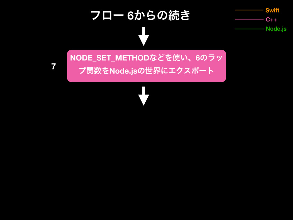 7 Swift Node.js C++ ϑϩʔ 6͔Βͷଓ͖ NODE_SET_METHODͳ...