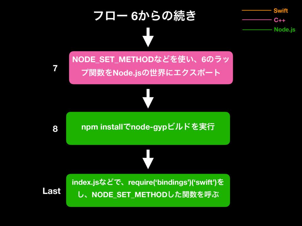 7 Swift Node.js C++ npm installͰnode-gypϏϧυΛ࣮ߦ ...
