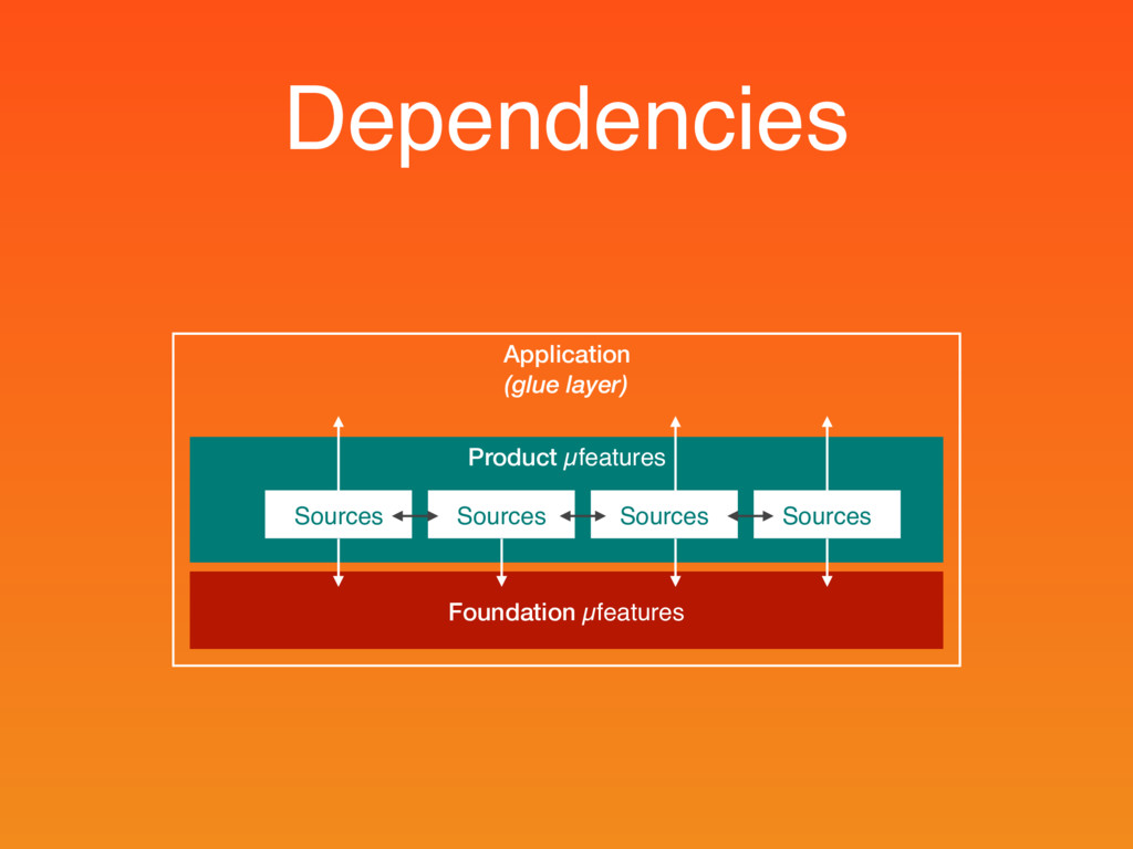 Dependencies Application (glue layer) Product µ...