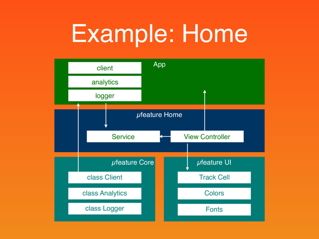 Example: Home µfeature Home µfeature Core µfeat...