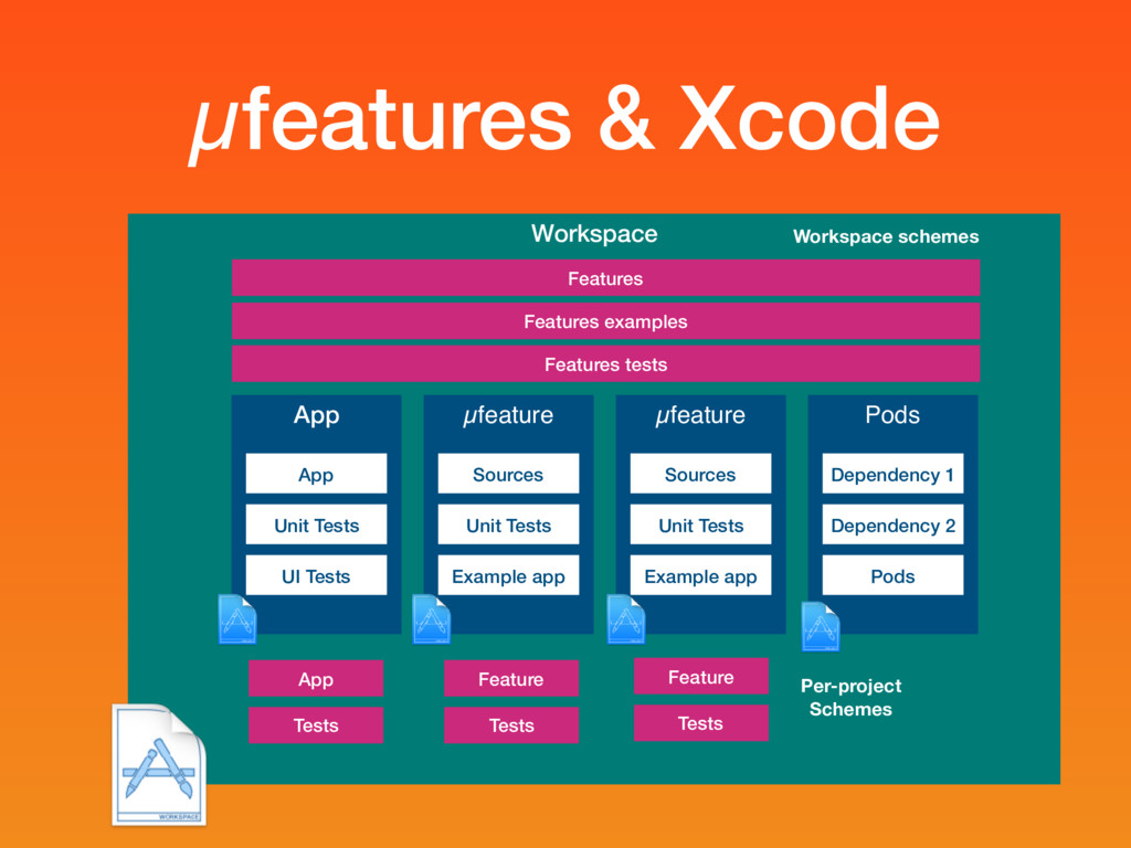 µfeatures & Xcode Workspace App App Unit Tests ...