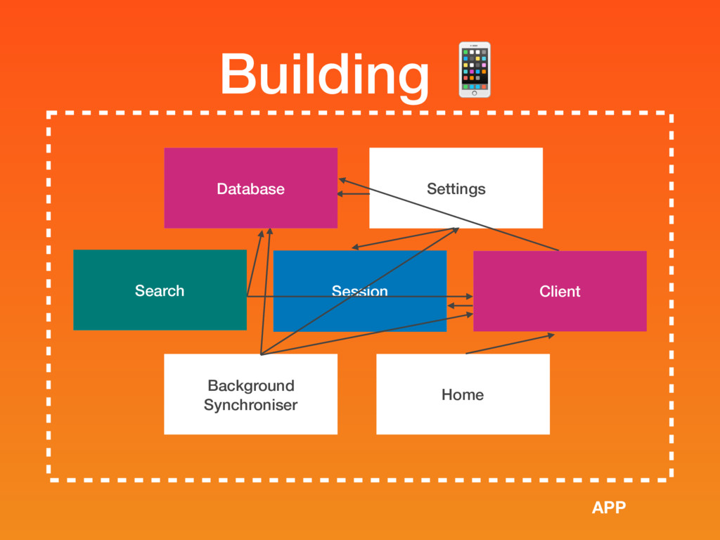 Session Building  Search Background Synchronise...