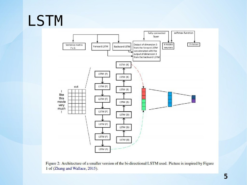 LSTM 5