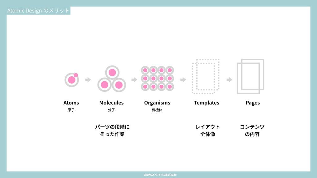 Atomic Design のメリット Atoms Molecules Organisms T...