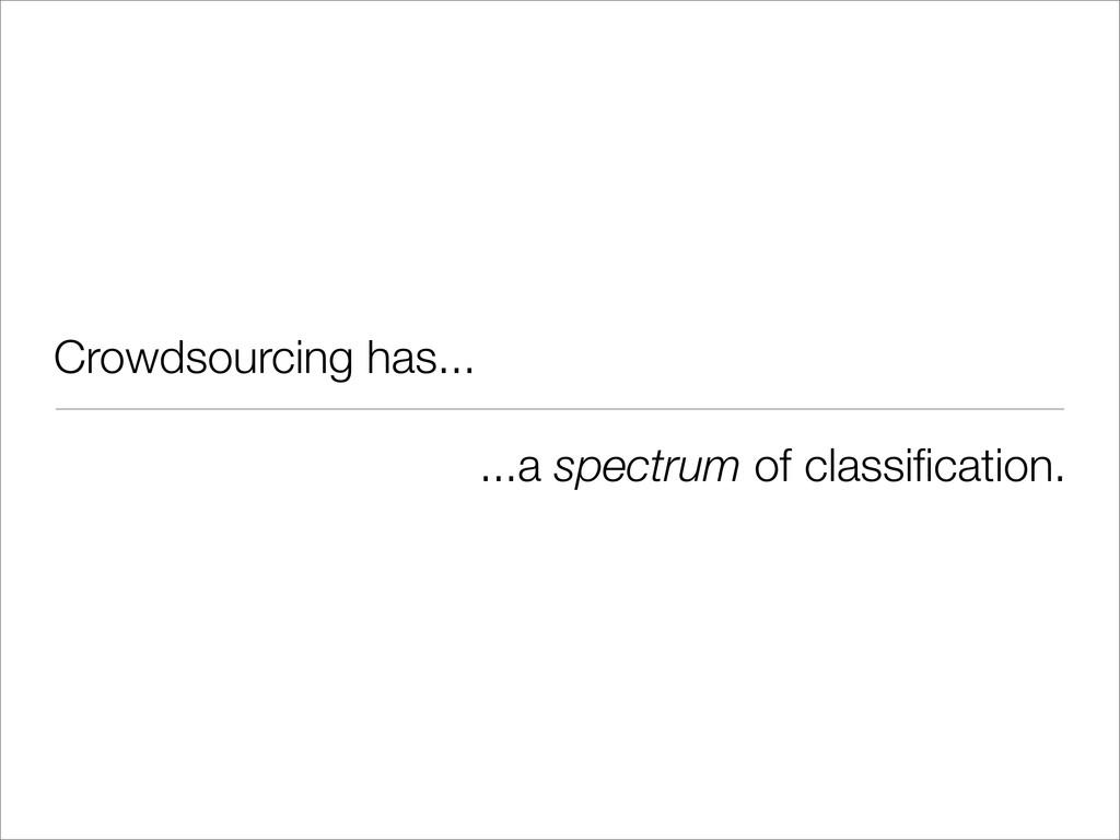 Crowdsourcing has... ...a spectrum of classifica...