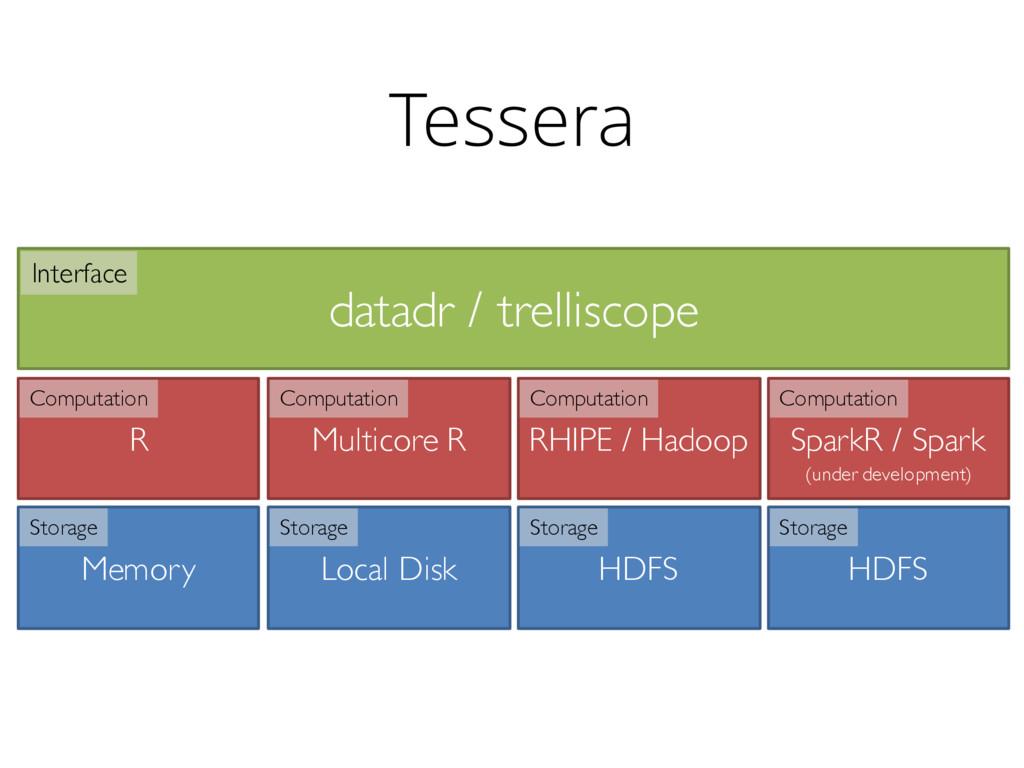 datadr / trelliscope Memory R Interface Computa...