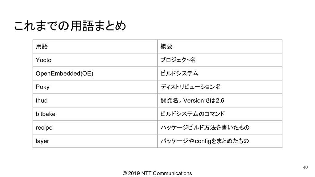 © 2019 NTT Communications これまでの用語まとめ 40 用語 概要 Y...