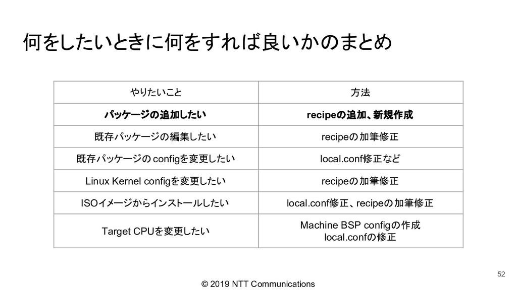 © 2019 NTT Communications 何をしたいときに何をすれば良いかのまとめ ...