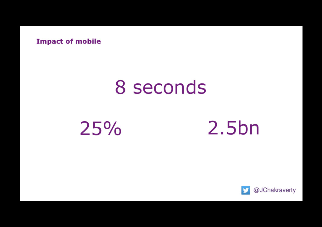 Impact of mobile @JChakraverty 8 seconds 25% 2....