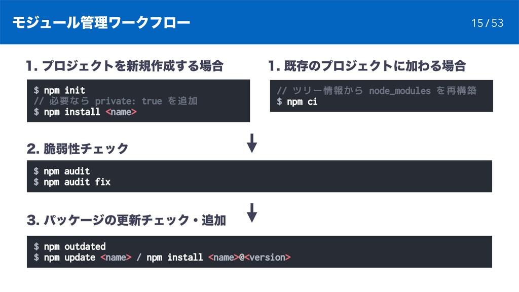 ϞδϡʔϧཧϫʔΫϑϩʔ $ npm init // 必要なら private: true ...