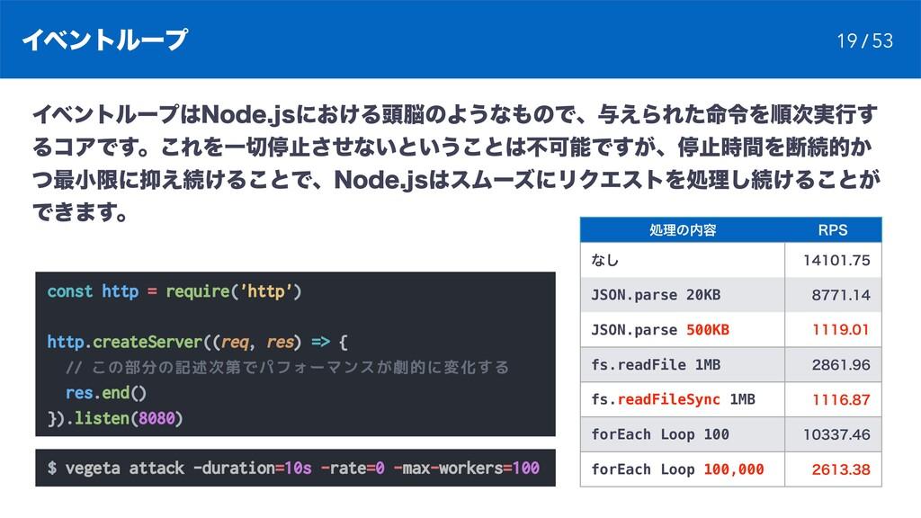 Πϕϯτϧʔϓ const http = require('http') http.creat...