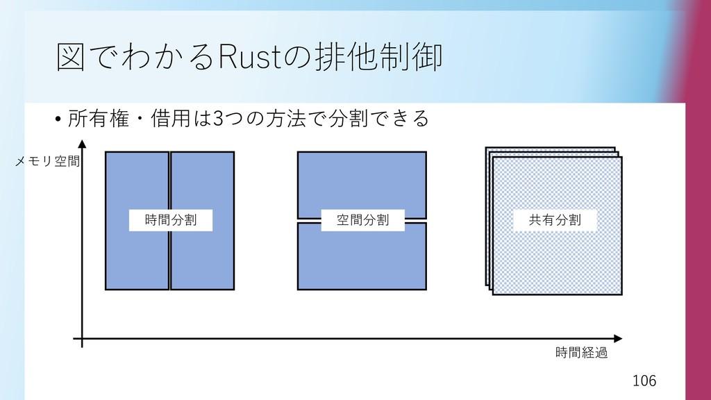 106 106 図でわかるRustの排他制御 • 所有権・借用は3つの方法で分割できる 時間分...