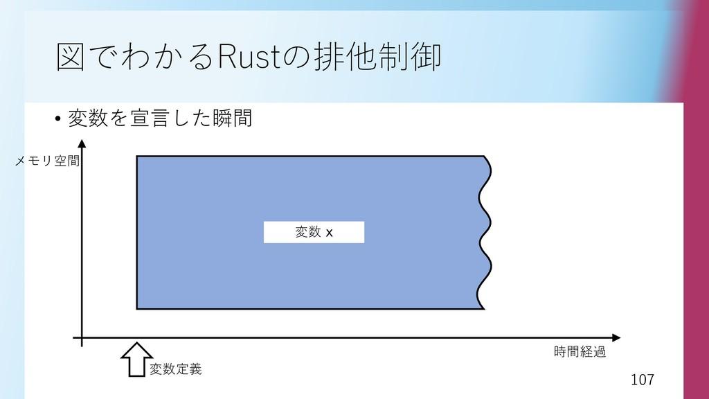 107 107 図でわかるRustの排他制御 • 変数を宣言した瞬間 時間経過 メモリ空間 変...