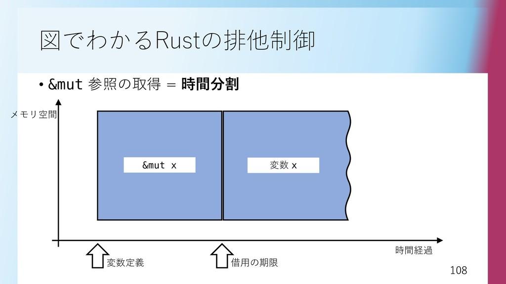 108 108 図でわかるRustの排他制御 • &mut 参照の取得 = 時間分割 時間経過...