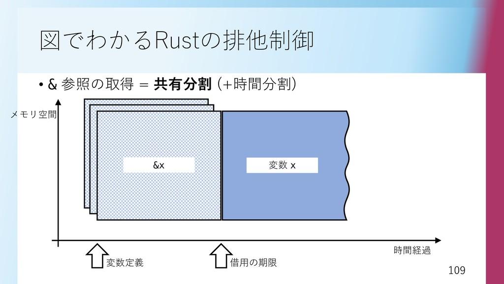 109 109 図でわかるRustの排他制御 • & 参照の取得 = 共有分割 (+時間分割)...