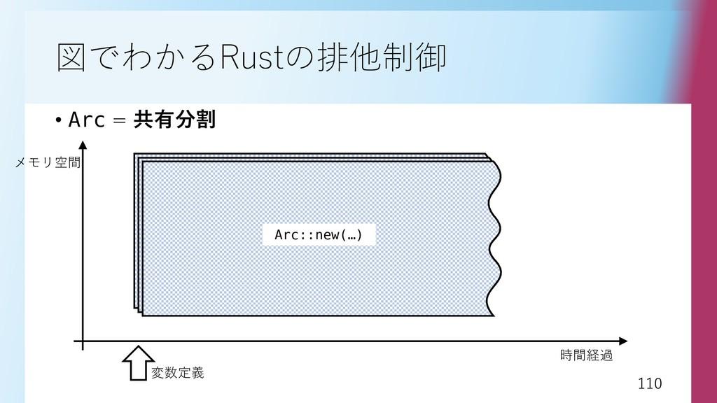 110 110 図でわかるRustの排他制御 • Arc = 共有分割 時間経過 メモリ空間 ...