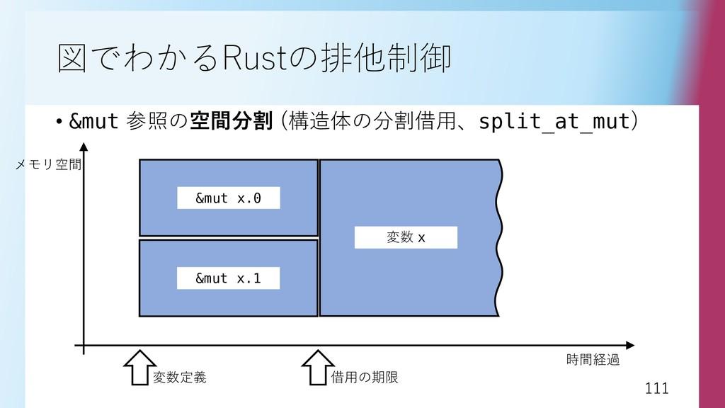 111 111 図でわかるRustの排他制御 • &mut 参照の空間分割 (構造体の分割借用...