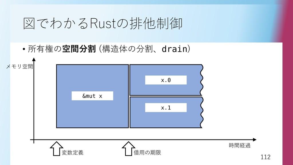 112 112 図でわかるRustの排他制御 • 所有権の空間分割 (構造体の分割、drain...