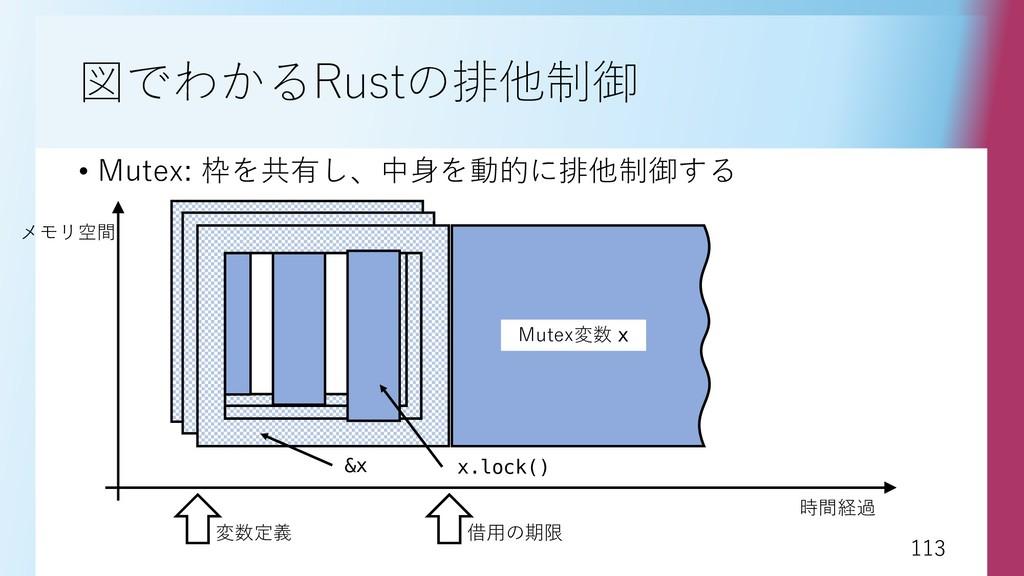 113 113 図でわかるRustの排他制御 • Mutex: 枠を共有し、中身を動的に排他制...