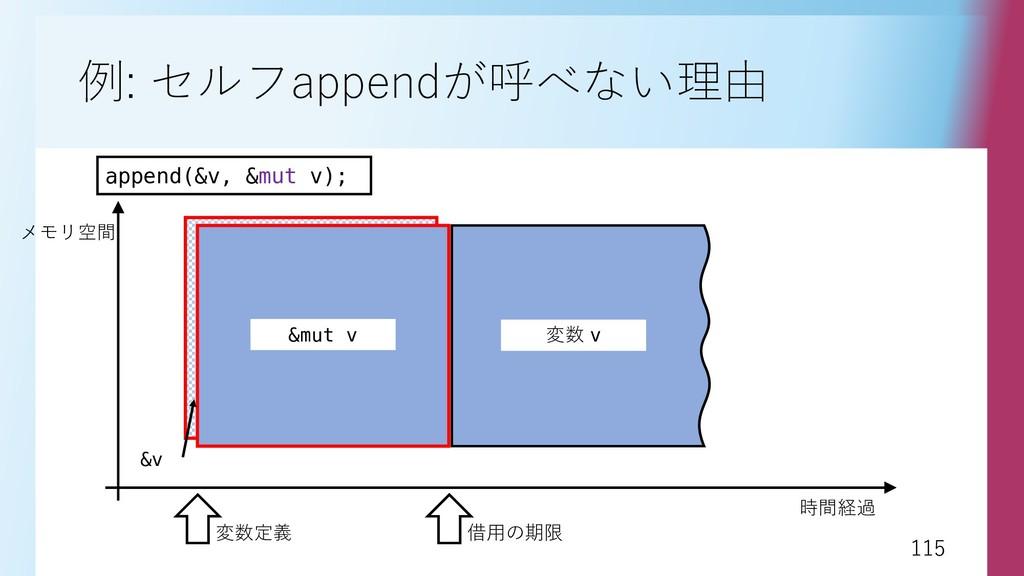 115 115 例: セルフappendが呼べない理由 append(&v, &mut v);...