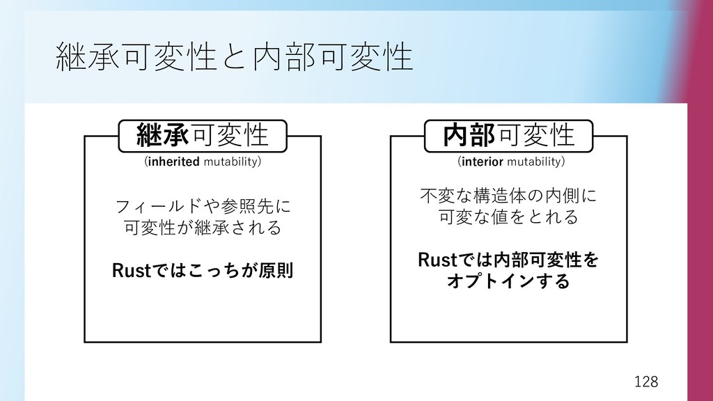 128 128 継承可変性と内部可変性 フィールドや参照先に 可変性が継承される Rustでは...