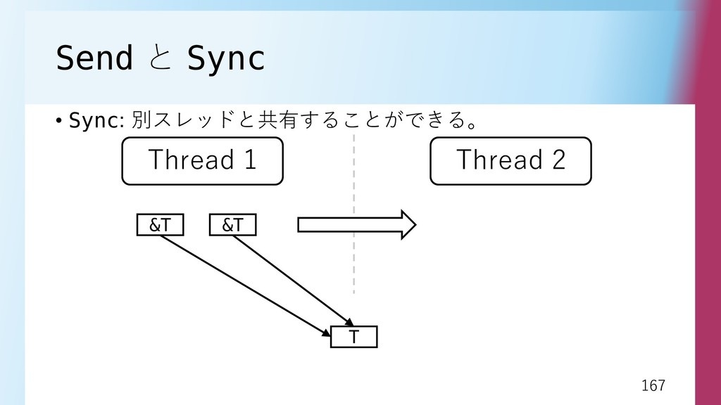 167 167 Send と Sync • Sync: 別スレッドと共有することができる。 T...