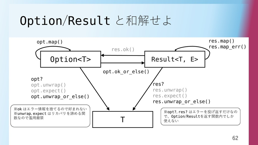 62 62 Option/Result と和解せよ Option<T> Result<T, E...