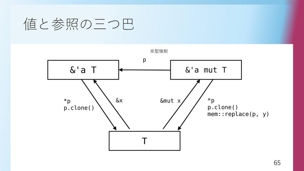 65 65 値と参照の三つ巴 &'a T &'a mut T p T *p p.clone()...