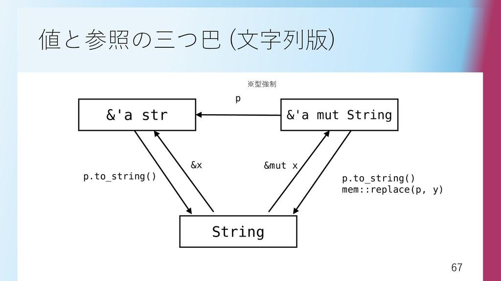 67 67 値と参照の三つ巴 (文字列版) &'a str &'a mut String p ...
