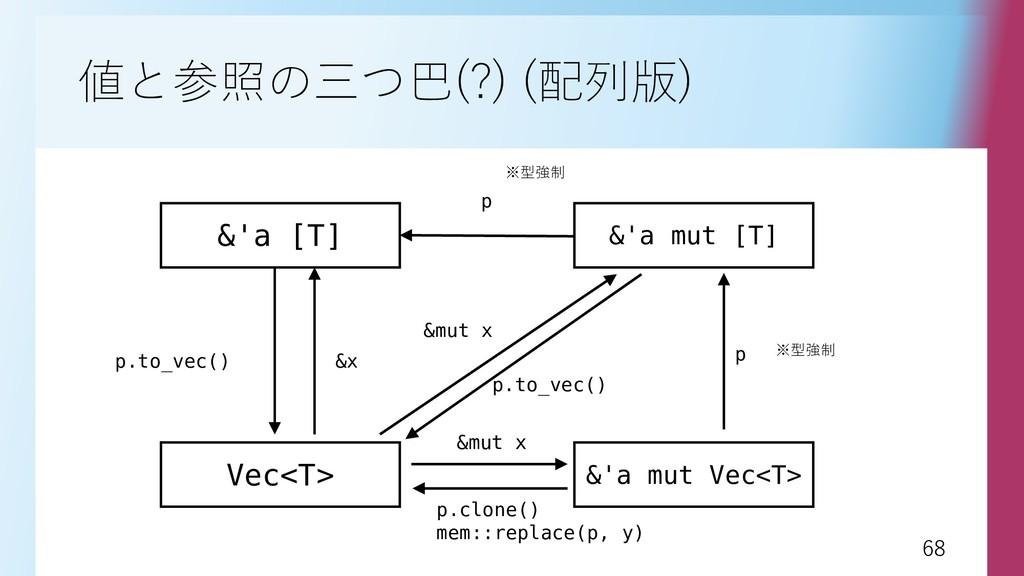 68 68 値と参照の三つ巴(?) (配列版) &'a [T] &'a mut [T] p V...
