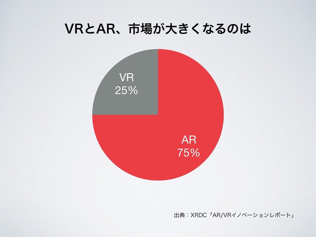 """ग़యɿ93%$ʮ""""373ΠϊϕʔγϣϯϨϙʔτʯ VR 25% AR 75% 73ͱ""""3ɺࢢ..."""