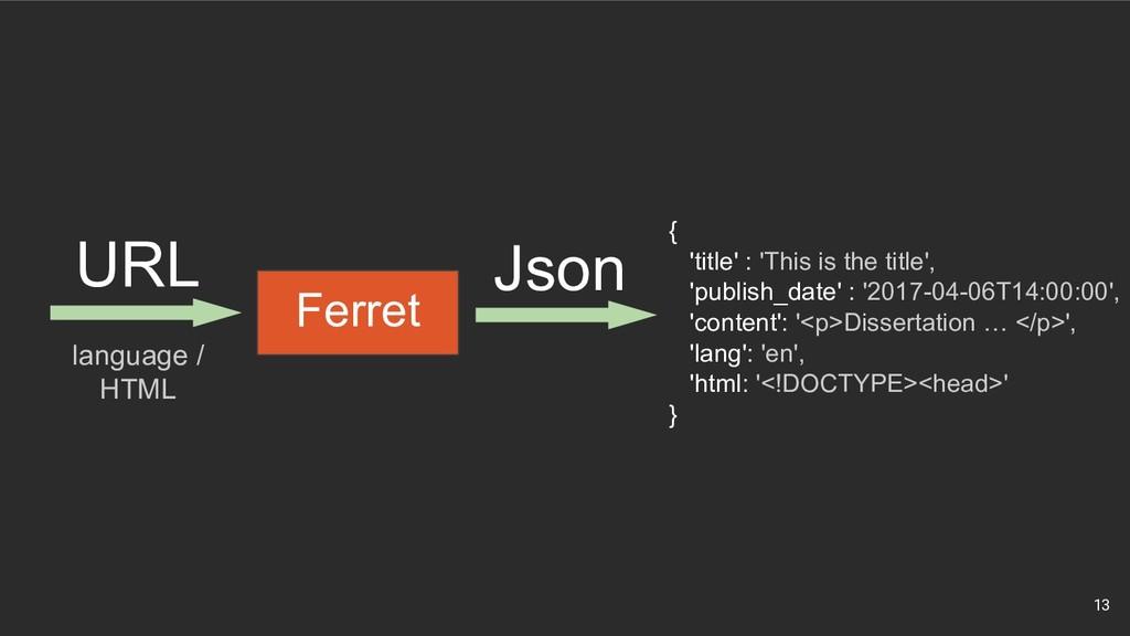 13 URL language / HTML Ferret Json { 'title' : ...