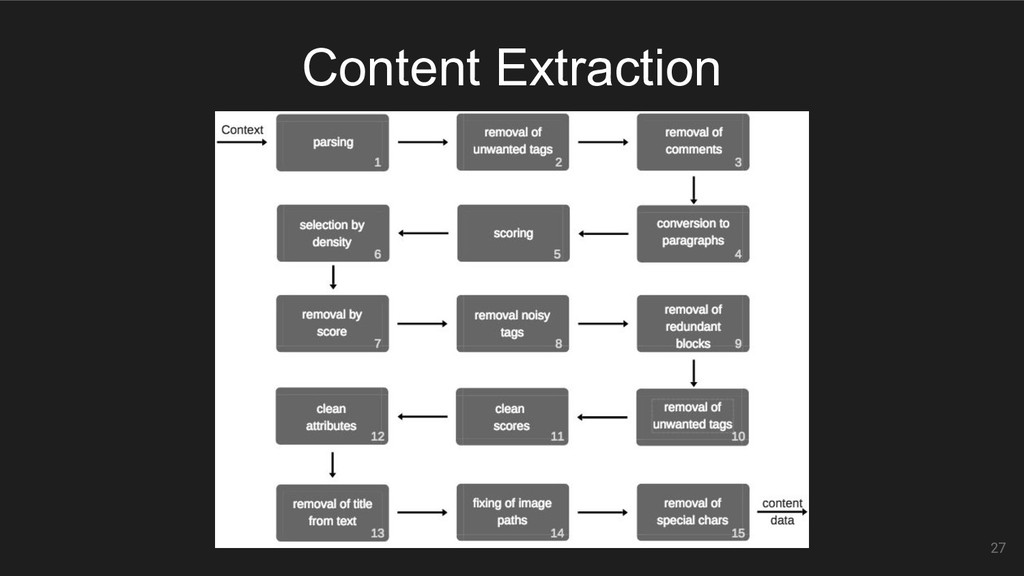 27 Content Extraction