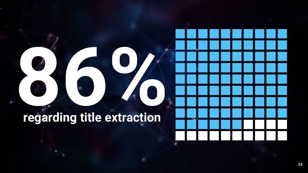34 86% regarding title extraction