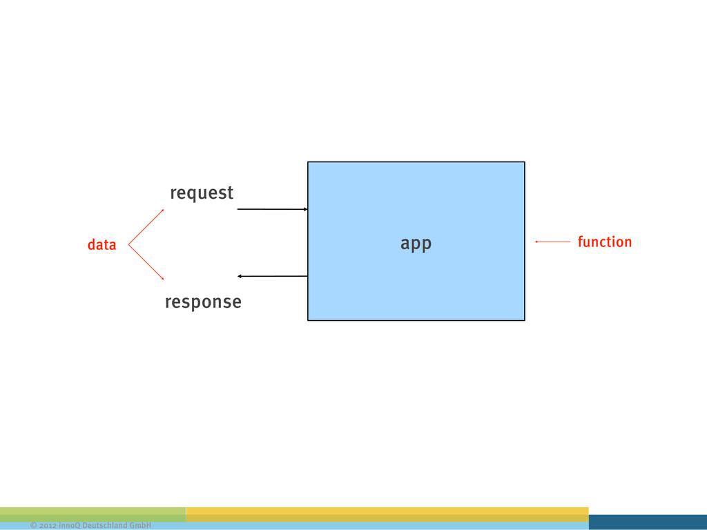 © 2012 innoQ Deutschland GmbH app request respo...